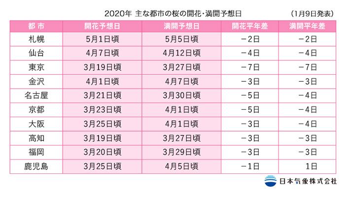 開花予測2020年桜開花予想春キャン開始だ